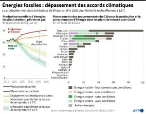 Tableau de répartition par pays , AFP